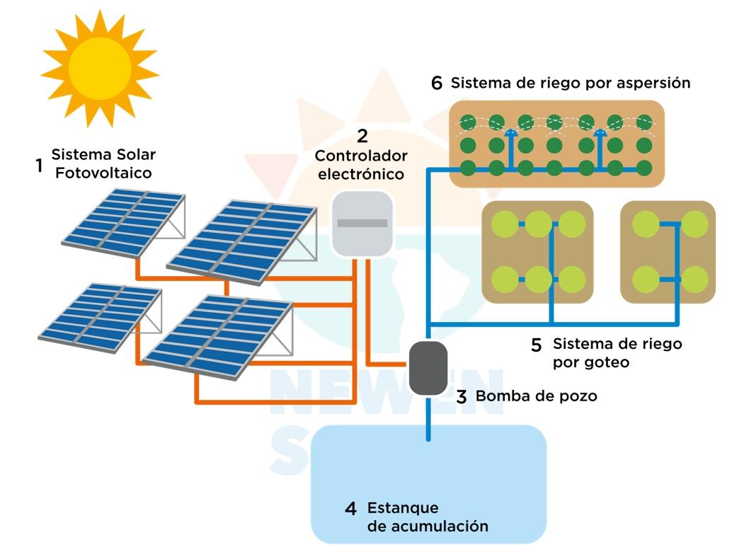 proyectos-bombeo-y-riego-solar-fotovoltaico-1