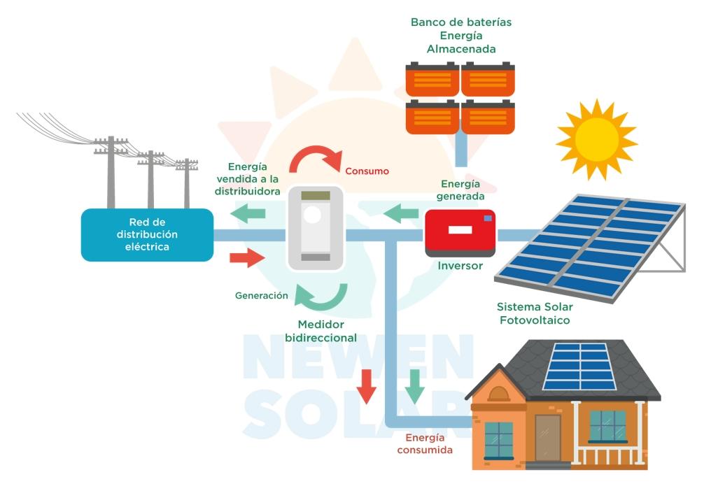 proyectos-solares-fotovoltaicos-conectados-a-la-red-con-respaldo-hibridos