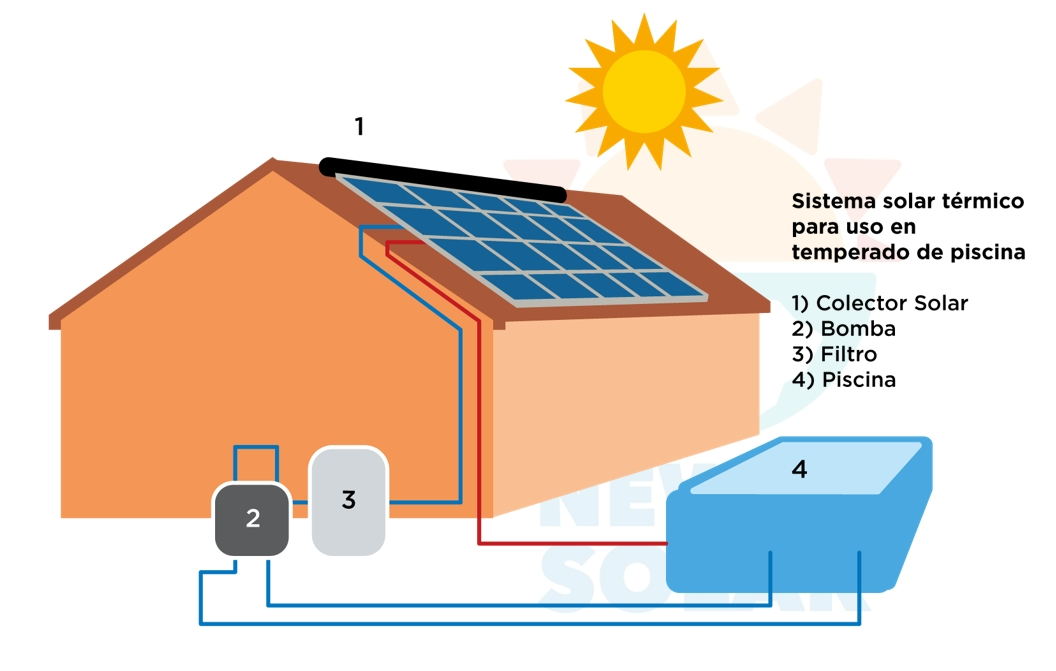 proyectos-temperado-solar-de-piscinas